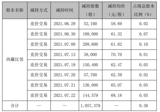 精测电子股东西藏比邻减持105.74万股 套现约6536.72万