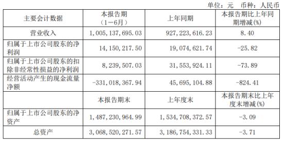 尚纬股份2021年上半年净利1415.02万下滑25.82% 成本上升导致毛利率下降