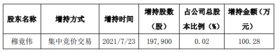 上海凯宝董事长穆竟伟增持19.79万股 耗资100.28万