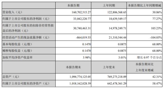 台基股份2021年上半年净利3304.22万增长77.27% 半导体器件市场需求旺盛