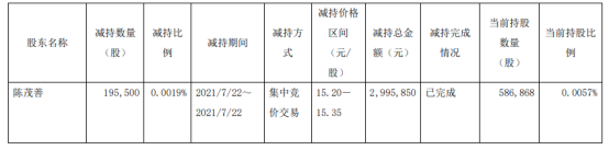 广汽集团股东陈茂善减持19.55万股 套现299.59万