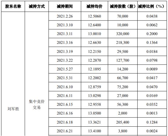 奥联电子股东刘军胜减持155.1万股 套现约2016.46万