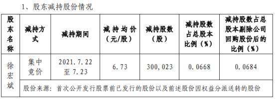 和晶科技股东徐宏斌减持30万股 套现201.92万