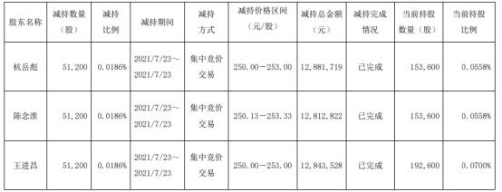 上机数控3名股东合计减持15.36万股 套现合计3853.81万