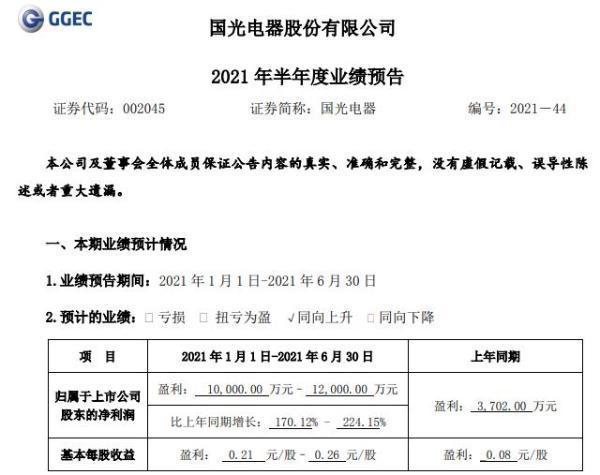 国光电器2021年上半年预计净利增长170.12%-224.15% 产品订单同比大幅增加