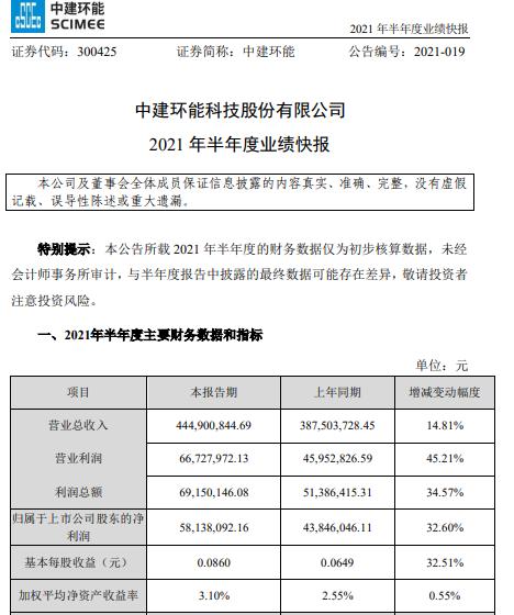 中建环能2021年上半年净利5813.81万增长32.6% 各项业务收入稳定增长