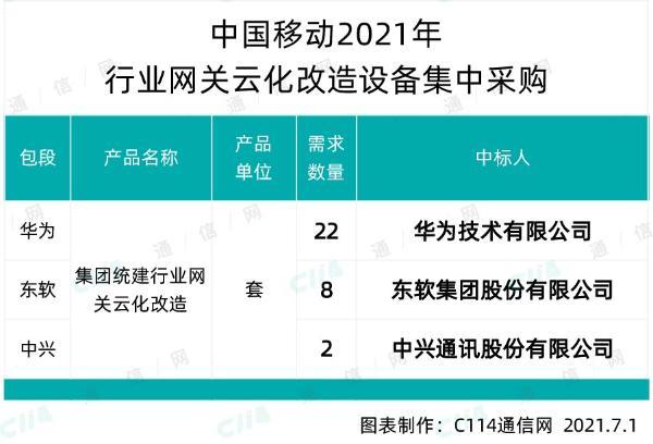 中国移动行业网关云化改造设备采购:华为、中兴和东软中标