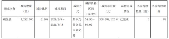 司太立股东胡爱敏减持529.2万股 套现3.08亿