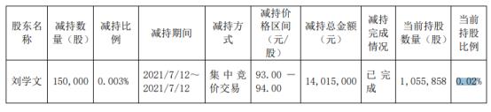 隆基股份股东刘学文减持15万股 套现1401.5万