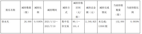 信捷电气股东徐永光减持2.6万股 套现234.08万