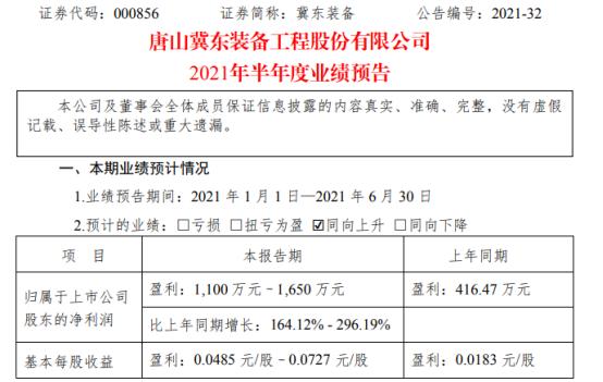 冀东装备2021年上半年预计净利1100万-1650万增长164%-296% 毛利率同比提高