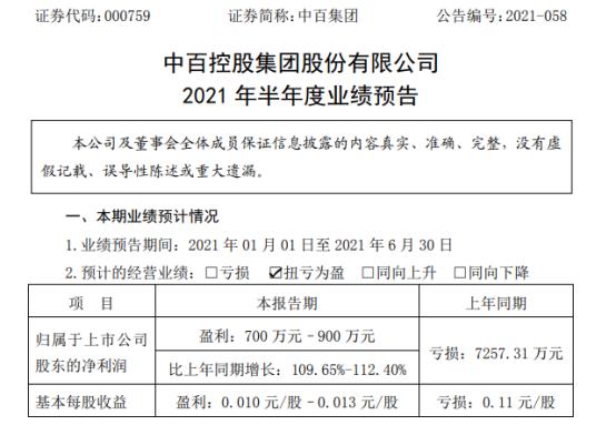 中百集团2021年上半年预计净利700万-900万同比扭亏为盈 门店销售收入有所回升