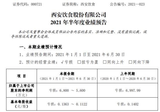 西安饮食2021年上半年预计亏损5600万-6800万 较上年同期亏损减少