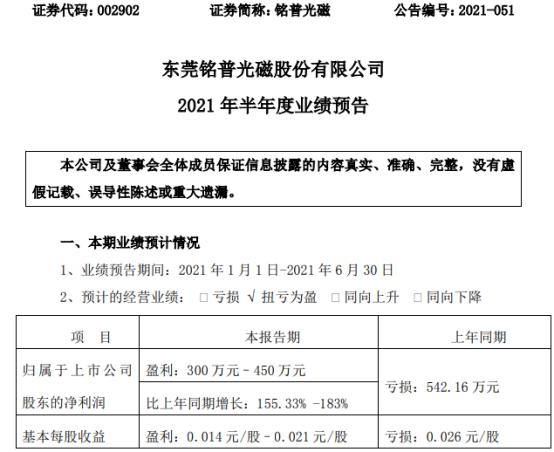 铭普光磁2021年上半年预计净利300万-450万同比扭亏为盈 增加部分国内外订单