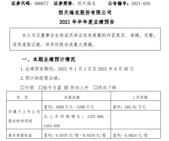 恒天海龙2021年上半年预计净利3000万-3200万增长1358%-1455% 毛利率大幅增长