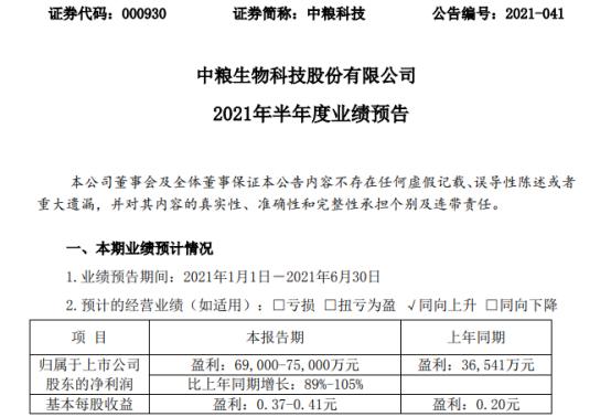 中粮科技2021年上半年预计净利6.9亿-7.5亿增长89%-105% 产品毛利增加明显