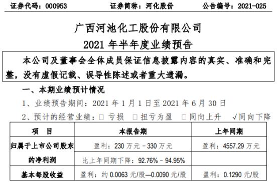 河化股份2021年上半年预计净利230万-330万下降93%-95% 疫情方面产品需求减少