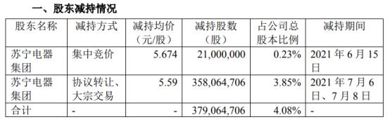 苏宁易购股东苏宁电器集团减持3.79亿股 套现21.21亿