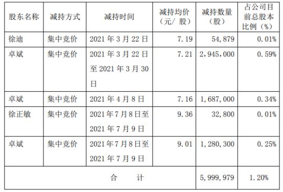 方正电机3名股东合计减持600万股 套现合计约4325.98万