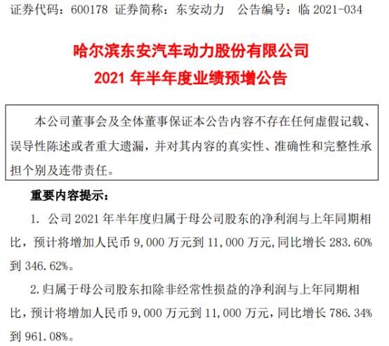 东安动力2021年上半年预计净利增加9000万-1.1亿增长284%-347% 产品销量增加