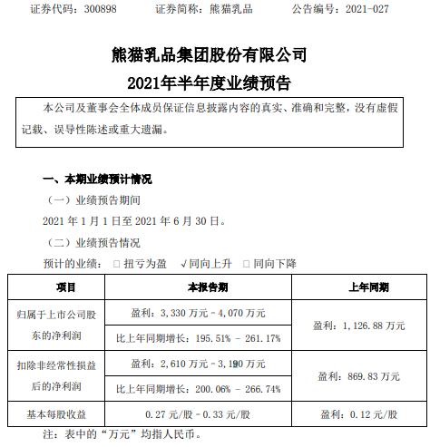 熊猫乳品2021年上半年预计净利3330万-4070万增长196%-261% 销售收入稳步增长