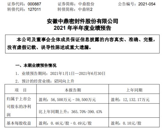 中鼎股份2021年上半年预计净利5.65亿-5.95亿增长366%-390% 海外生产经营持续向好