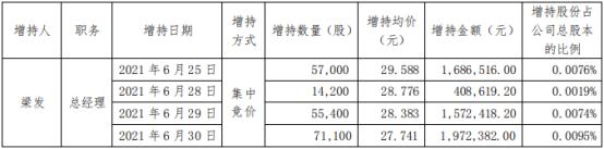 宏大爆破2名股东合计增持31.71万股 耗资合计905.03万