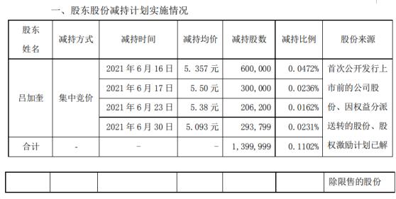 聚飞光电股东吕加奎减持140万股 套现约749.98万