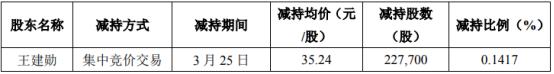 矩子科技股东王建勋减持149.8万股 套现约4805.58万