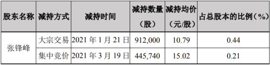科信技术股东张锋峰减持195.59万股 套现约2110.46万