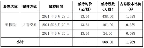 传艺科技股东邹伟民减持563万股 套现7679.32万