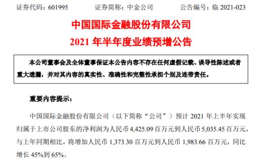 中金公司2021年上半年预计净利44.25亿-50.35亿增长45%-65% 各项业务保持良好发展