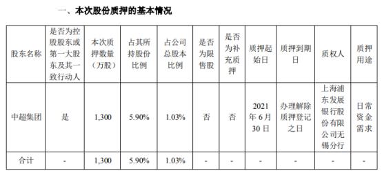中超控股控股股东中超集团质押1300万股 用于日常资金需求