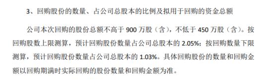秦安股份将回购总额不高于900万股公司股份 用于股权激励