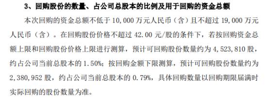 雷赛智能将花不超1.9亿元回购公司股份 用于股权激励