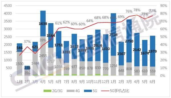 CAICT:上半年国内手机出货量同比增长13.7% 5G手机同比增幅超100%