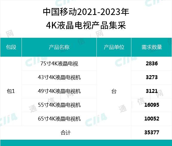 中国移动采购35377台4K液晶电视产品,总预算8685.38万元