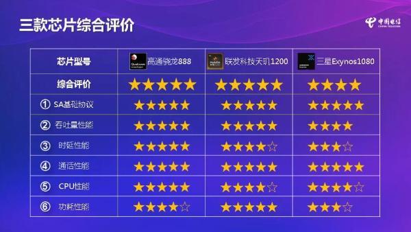 中国电信终端报告5G芯片评测出炉:高通骁龙888整体占优