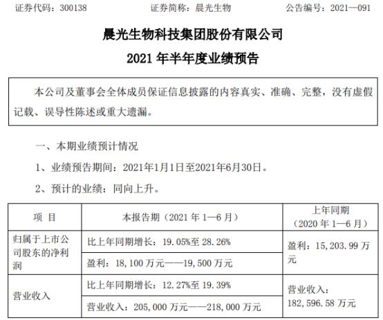 晨光生物2021年上半年预计净利1.81亿-1.95亿增长19%-28% 辣椒红色素销量增长