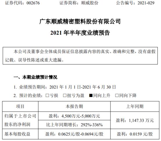 顺威股份2021年上半年预计净利4500万-5000万增长292%-336% 业务量大幅增长