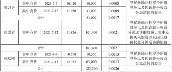 格林美7名股东合计减持160.64万股 套现合计约1895.29万