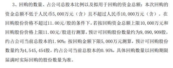 九安医疗将花不超1亿元回购公司股份 用于股权激励