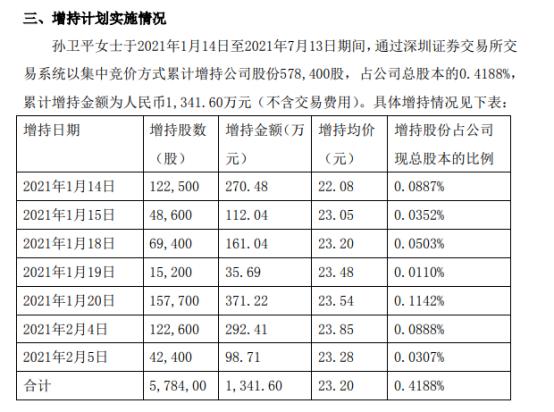 东方嘉盛股东孙卫平增持57.84万股 耗资1341.6万