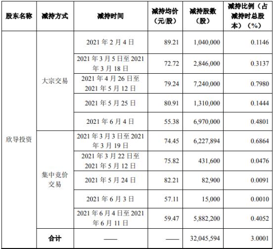 先导智能2名股东合计减持3930.02万股 套现合计约29.76亿