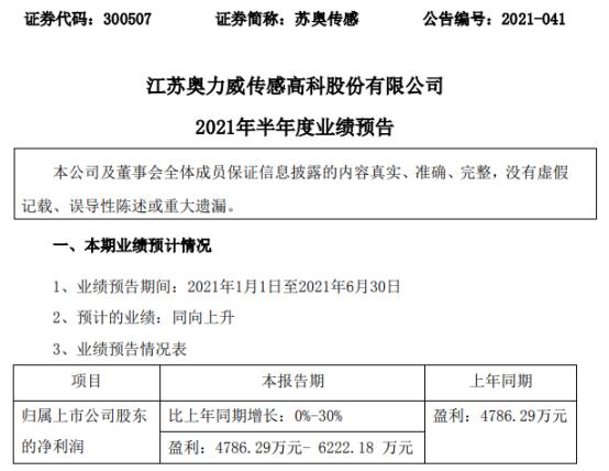苏奥传感2021年上半年预计净利4786.29万-6222.18万增长0%-30% 销售收入稳定增长