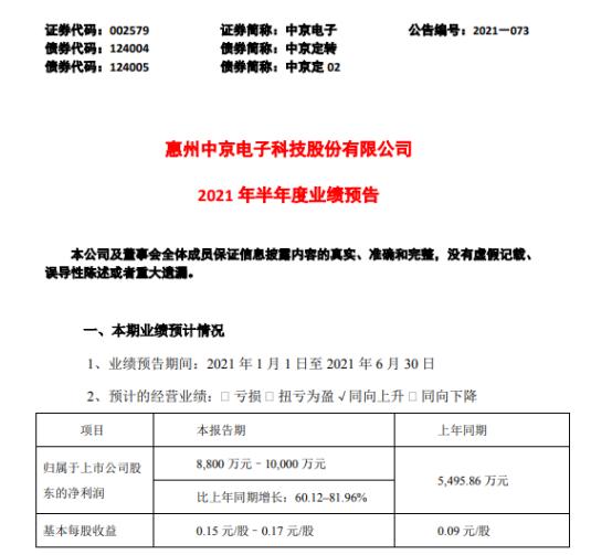 中京电子2021年上半年预计净利8800万-1亿增长60%–82% 订单需求量快速增长