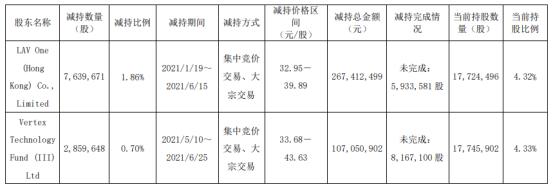 微芯生物2名股东合计减持1049.93万股 套现合计3.74亿