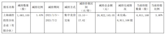 江苏北人股东上海涌控减持168.31万股 套现2682.21万