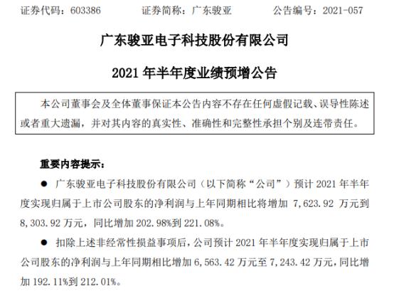 广东骏亚2021年上半年预计净利1.14亿-1.21亿增长203%-221% 产品产销量同比增长