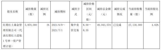 青海春天股东红塔红土基金减持587万股 套现4904.36万